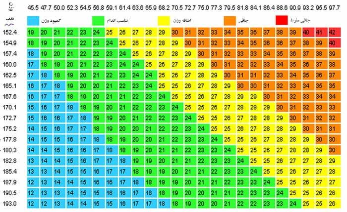 جدول شاخص توده بدنی - اضافه وزن در بارداری